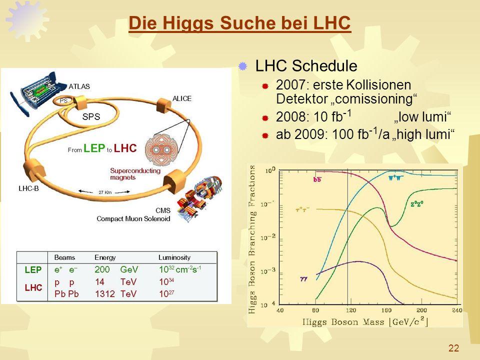 Die Higgs Suche bei LHC LHC Schedule 2007: erste Kollisionen Detektor comissioning 2008: 10 fb -1 low lumi ab 2009: 100 fb -1 /a high lumi 22