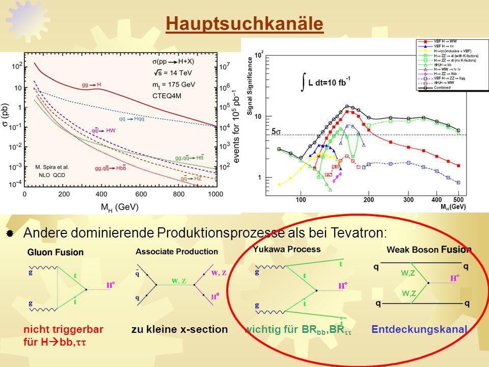 Andere dominierende Produktionsprozesse als bei Tevatron: nicht triggerbar zu kleine x-section wichtig für BR bb,BR Entdeckungskanal für H bb, Hauptsu