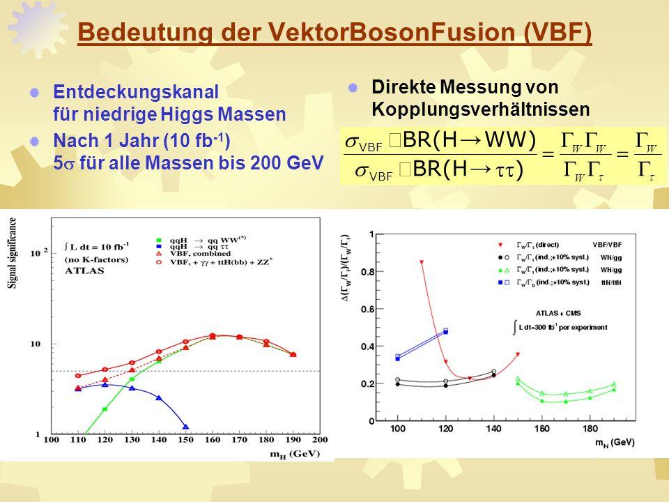 Bedeutung der VektorBosonFusion (VBF) Entdeckungskanal für niedrige Higgs Massen Nach 1 Jahr (10 fb -1 ) 5 für alle Massen bis 200 GeV W W WW ) BR(H W