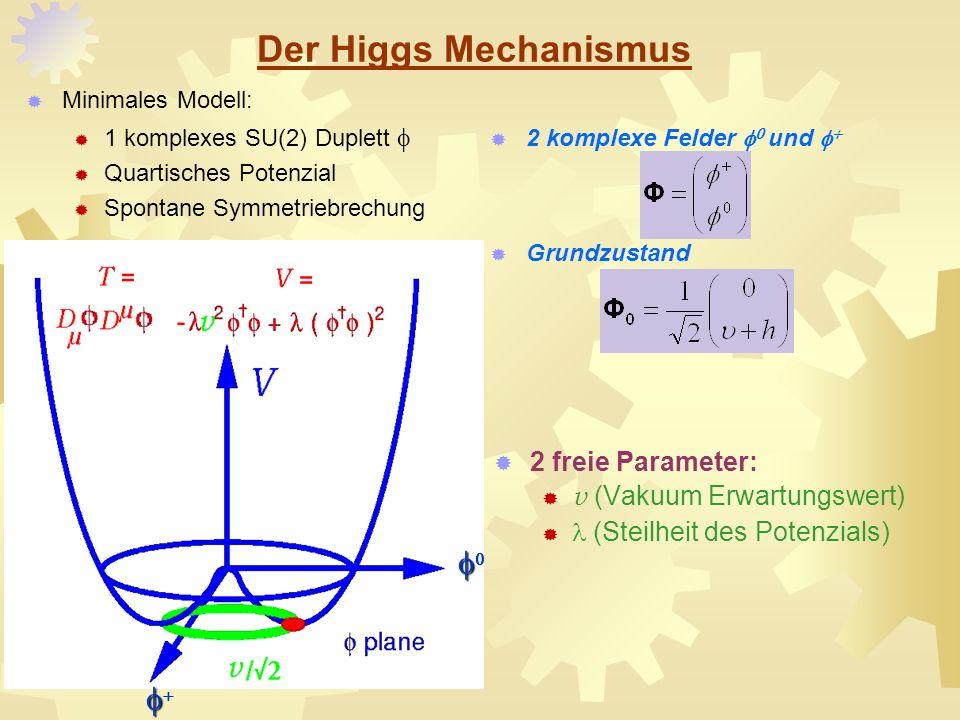 Der Higgs Mechanismus Minimales Modell: 1 komplexes SU(2) Duplett Quartisches Potenzial Spontane Symmetriebrechung 2 freie Parameter: v (Vakuum Erwart