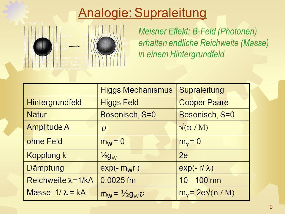 Analogie: Supraleitung Higgs MechanismusSupraleitung HintergrundfeldHiggs FeldCooper Paare NaturBosonisch, S=0 Amplitude A v n ohne Feldm W = 0m = 0 K