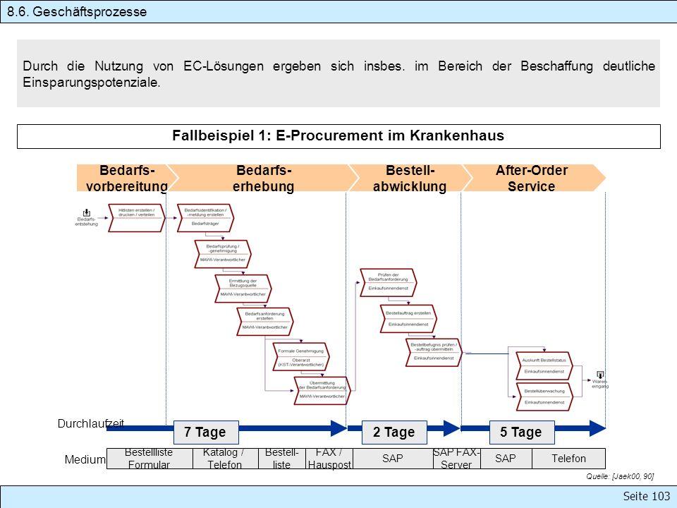 Seite 103 Durch die Nutzung von EC-Lösungen ergeben sich insbes. im Bereich der Beschaffung deutliche Einsparungspotenziale. 7 Tage2 Tage5 Tage Bestel