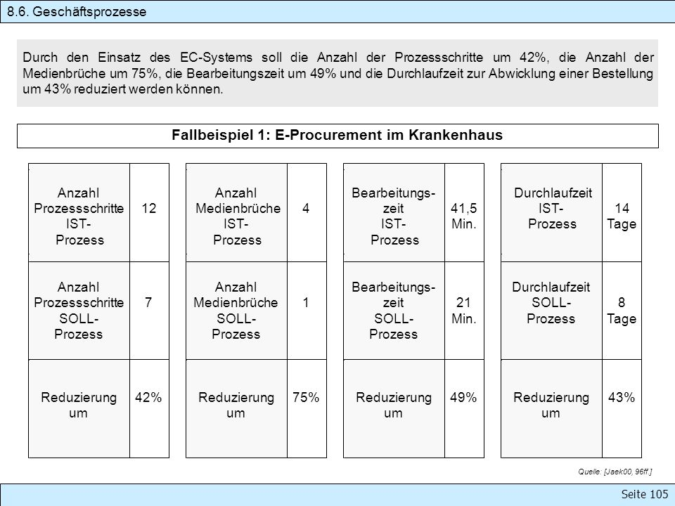 Seite 105 Durch den Einsatz des EC-Systems soll die Anzahl der Prozessschritte um 42%, die Anzahl der Medienbrüche um 75%, die Bearbeitungszeit um 49%