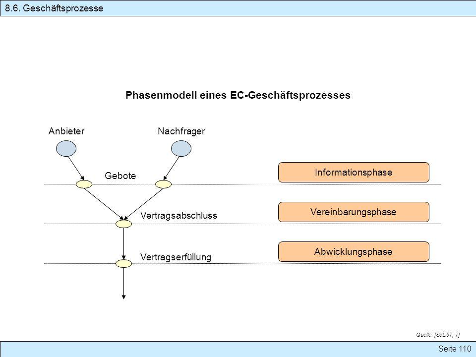 Seite 110 AnbieterNachfrager Gebote Informationsphase Vertragsabschluss Vereinbarungsphase Vertragserfüllung Abwicklungsphase Phasenmodell eines EC-Ge