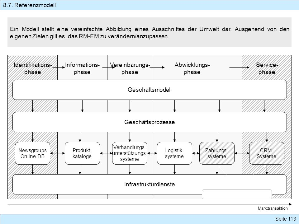 Seite 113 Ein Modell stellt eine vereinfachte Abbildung eines Ausschnittes der Umwelt dar. Ausgehend von den eigenen Zielen gilt es, das RM-EM zu verä
