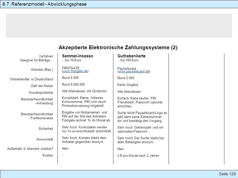 Seite 129 Akzeptierte Elektronische Zahlungssysteme (2) 8.7. Referenzmodell - Abwicklungsphase Verfahren Geeignet für Beträge... Anbieter (Bsp.) Onlin