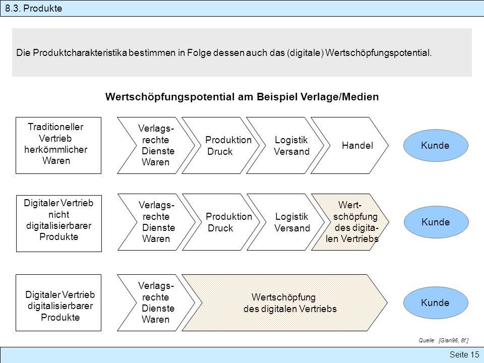 Seite 15 Die Produktcharakteristika bestimmen in Folge dessen auch das (digitale) Wertschöpfungspotential. Wertschöpfungspotential am Beispiel Verlage
