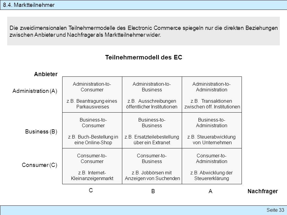 Seite 33 Die zweidimensionalen Teilnehmermodelle des Electronic Commerce spiegeln nur die direkten Beziehungen zwischen Anbieter und Nachfrager als Ma