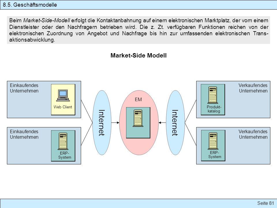 Seite 81 Beim Market-Side-Modell erfolgt die Kontaktanbahnung auf einem elektronischen Marktplatz, der vom einem Dienstleister oder den Nachfragern be