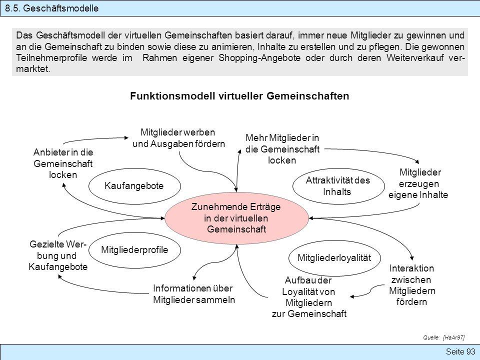 Seite 93 Funktionsmodell virtueller Gemeinschaften Das Geschäftsmodell der virtuellen Gemeinschaften basiert darauf, immer neue Mitglieder zu gewinnen