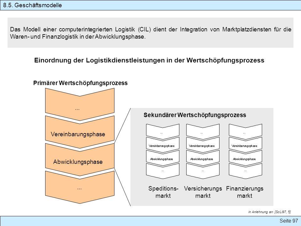 Seite 97 Das Modell einer computerintegrierten Logistik (CIL) dient der Integration von Marktplatzdiensten für die Waren- und Finanzlogistik in der Ab