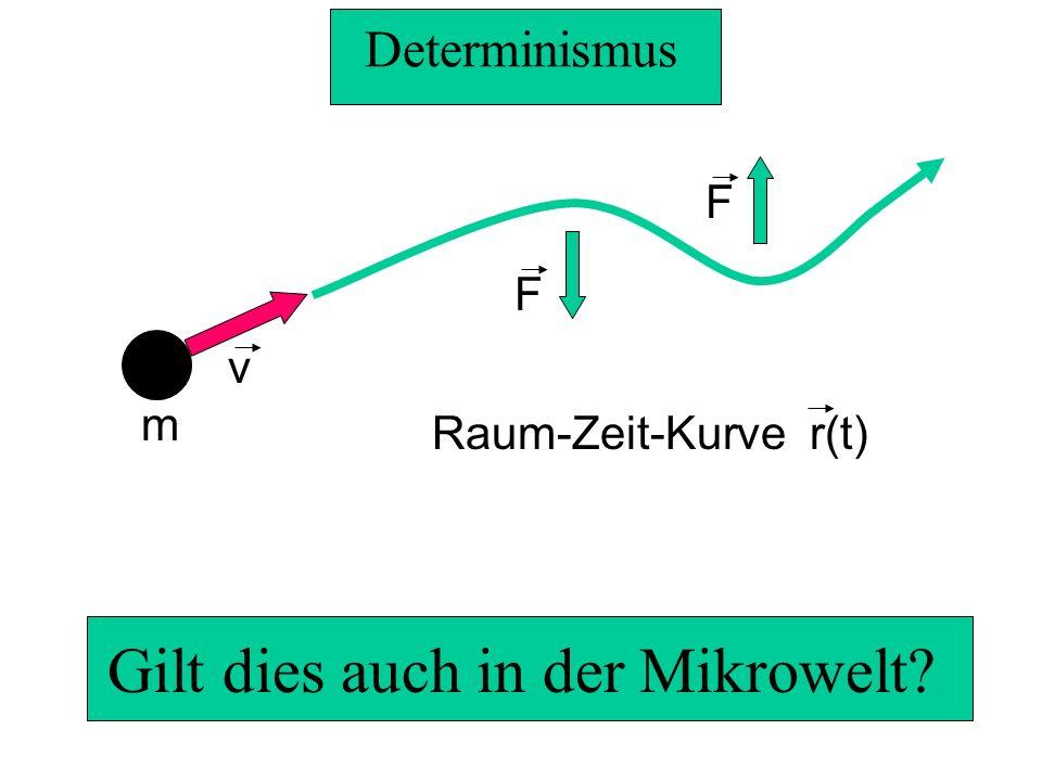 Teilchen und Wellen m v F F Raum-Zeit-Kurve r(t) Bahn: lokalisierbar Welle: nicht-lokalisierbar Beugung Interferenz ????