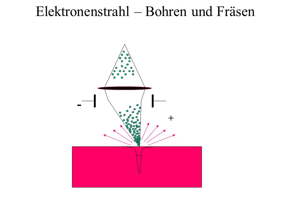 Elektronenstrahl – Bohren und Fräsen + -