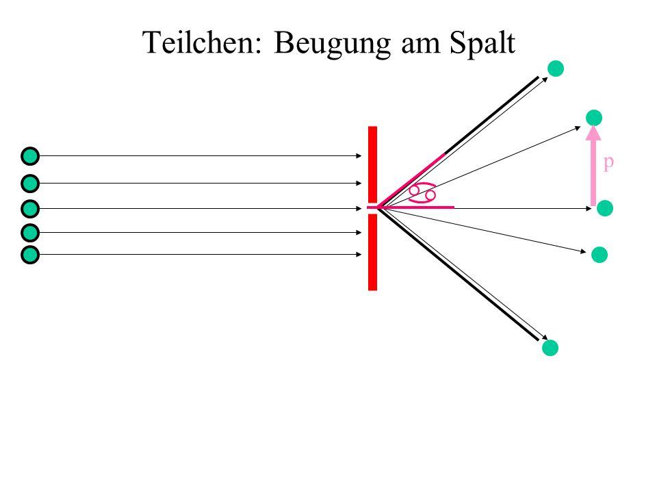 Teilchen: Beugung am Spalt p