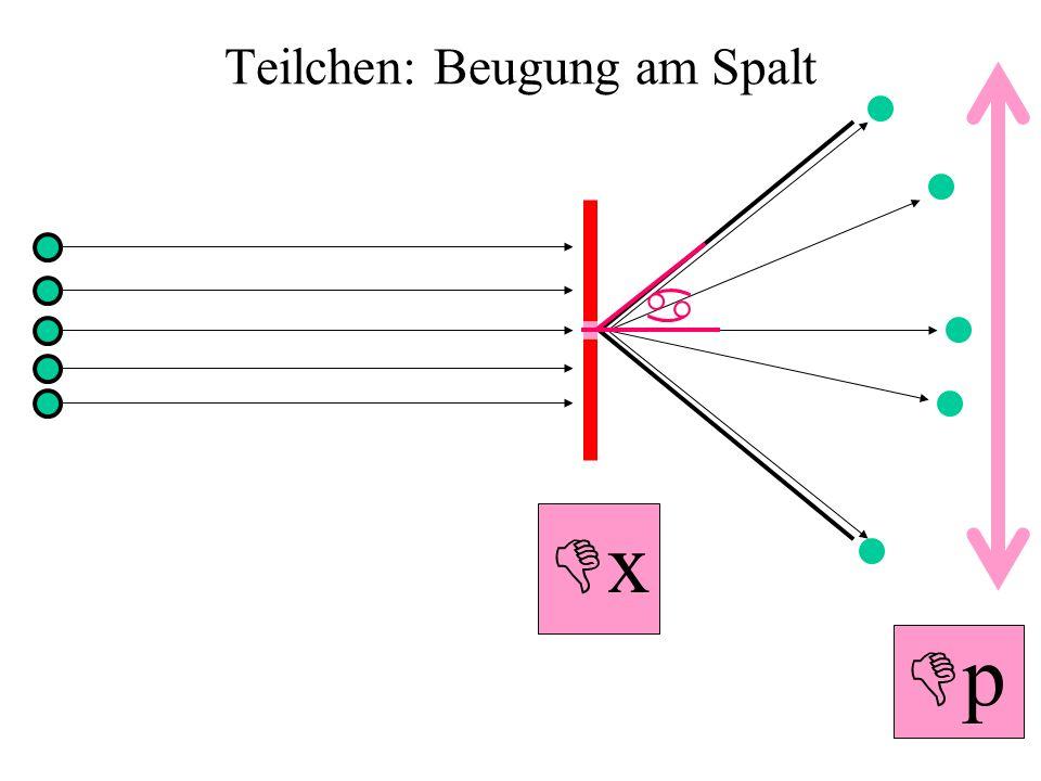 Teilchen: Beugung am Spalt x p