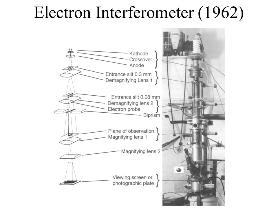 Electron Interferometer (1962)