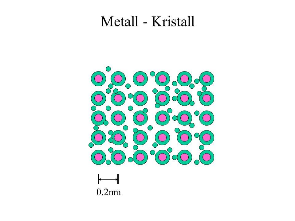 Heisenbergsche Unschärfe für QM-Teilchen x p h Ort-Impuls E t h Energie-Zeit