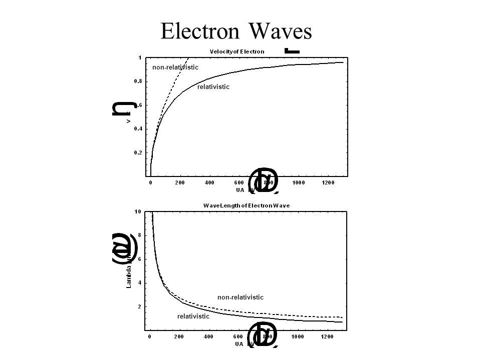 Electron Waves non-relativistic relativistic