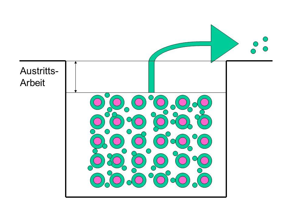 Elektronen sind Wellen Elektronen, die interferieren, sind nicht unterscheidbar Elektronen, die unterscheidbar sind, zeigen keine Interferenzerscheinung Elektronen sind Teilchen entweder – oder.........