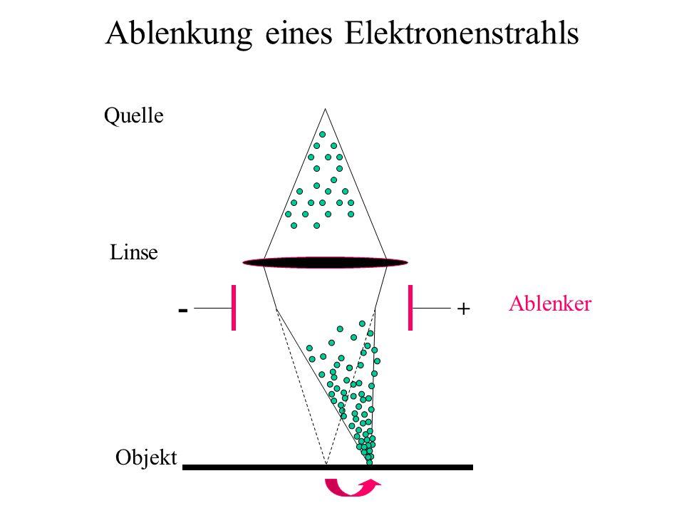 - + Ablenkung eines Elektronenstrahls Quelle Linse Objekt Ablenker