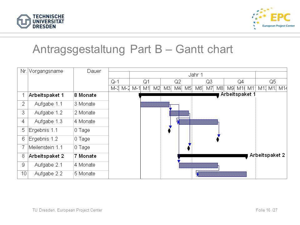 TU Dresden, European Project CenterFolie 16 /27 Antragsgestaltung Part B – Gantt chart