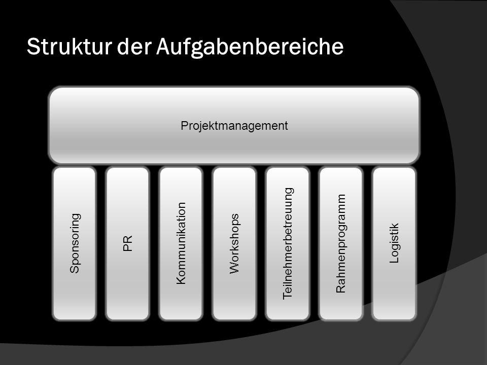 Struktur der Aufgabenbereiche Projektmanagement Sponsoring PR Kommunikation Workshops Teilnehmerbetreuung Rahmenprogramm Logistik