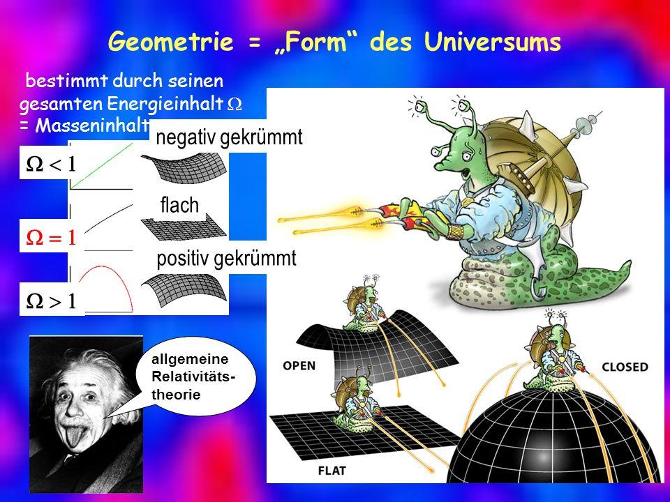 Geometrie = Form des Universums flach negativ gekrümmt positiv gekrümmt bestimmt durch seinen gesamten Energieinhalt = Masseninhalt allgemeine Relativitäts- theorie