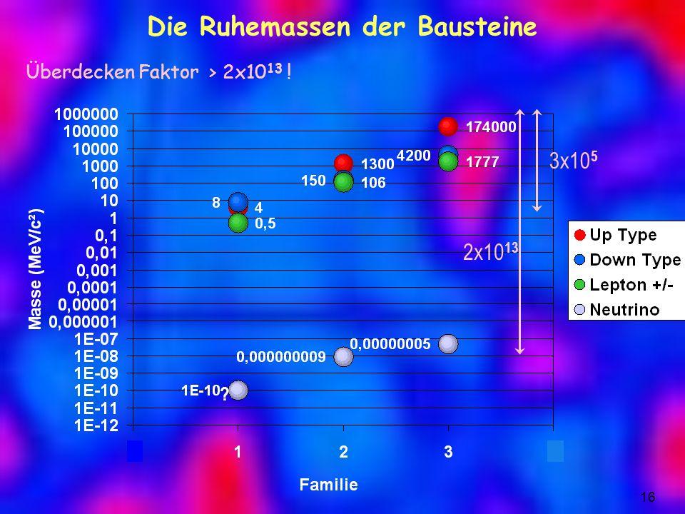 Die Ruhemassen der Bausteine Überdecken Faktor > 2x10 13 ! 3x10 5 2x10 13 16