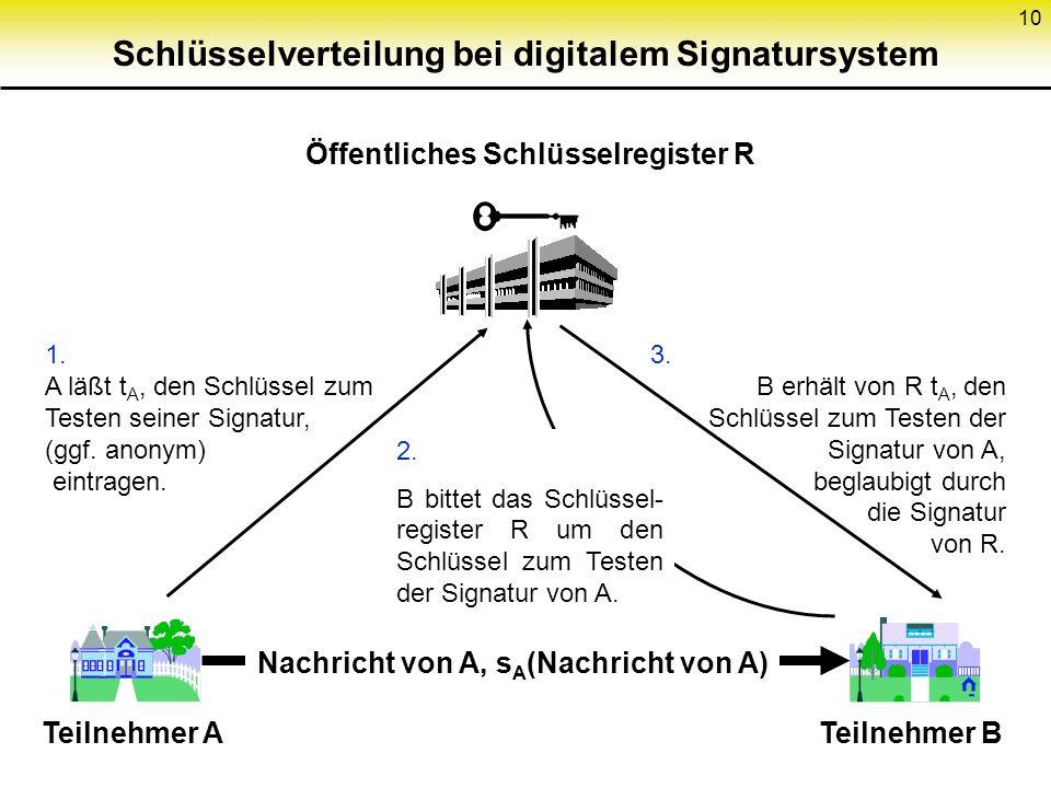 10 Schlüsselverteilung bei digitalem Signatursystem Öffentliches Schlüsselregister R 1. A läßt t A, den Schlüssel zum Testen seiner Signatur, (ggf. an