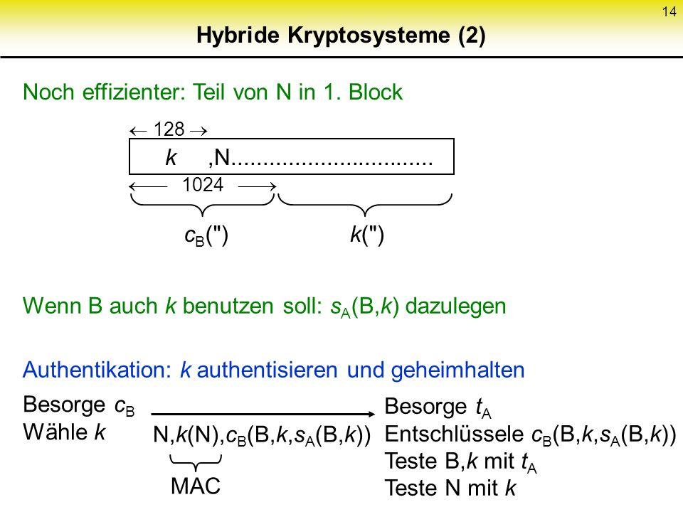 14 Hybride Kryptosysteme (2) Wenn B auch k benutzen soll: s A (B,k) dazulegen Authentikation: k authentisieren und geheimhalten Noch effizienter: Teil
