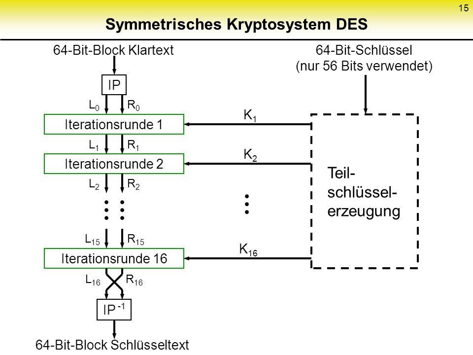 15 Symmetrisches Kryptosystem DES 64-Bit-Block Klartext IP Iterationsrunde 1 Iterationsrunde 2 Iterationsrunde 16 IP -1 64-Bit-Block Schlüsseltext R0R