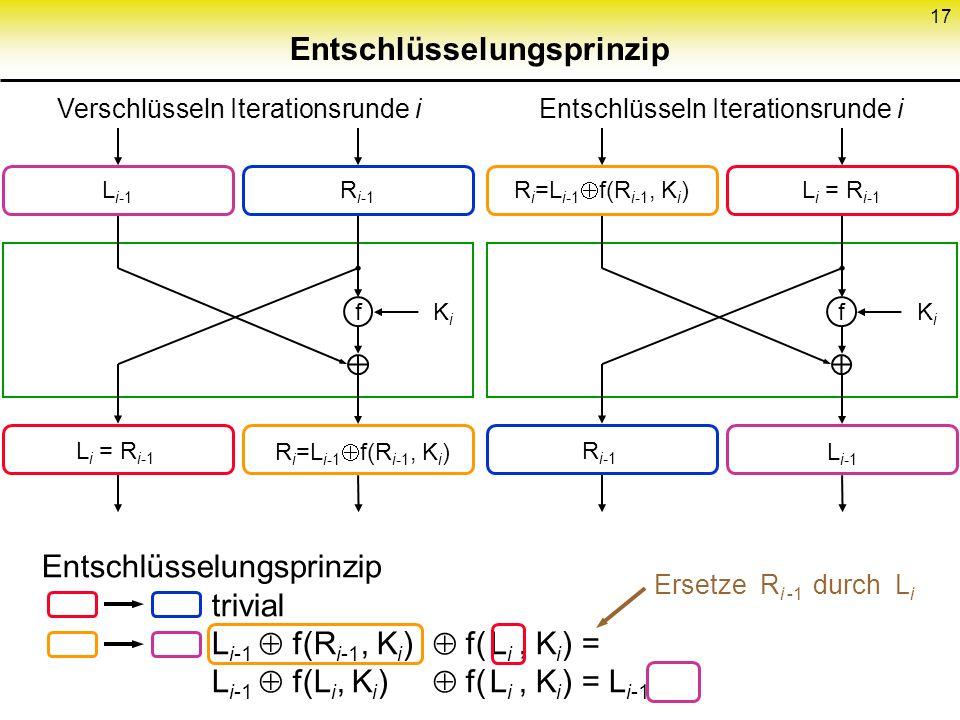 17 Entschlüsselungsprinzip f KiKi L i-1 R i-1 L i = R i-1 R i =L i-1 f(R i-1, K i ) f KiKi L i = R i-1 R i-1 L i-1 Entschlüsselungsprinzip trivial L i
