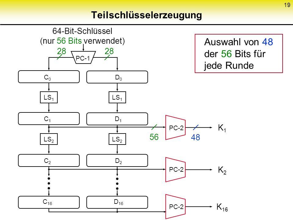 19 Teilschlüsselerzeugung 64-Bit-Schlüssel (nur 56 Bits verwendet) PC-1 LS 1 LS 2 D0D0 C0C0 D1D1 C1C1 D2D2 C2C2 D 16 C 16 PC-2 K1K1 K2K2 K 16 28 56 48