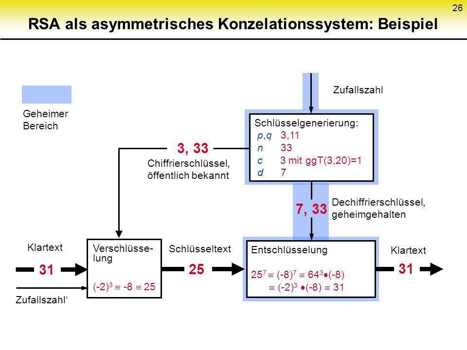 26 RSA als asymmetrisches Konzelationssystem: Beispiel Schlüsselgenerierung: p,q 3,11 n 33 c 3 mit ggT(3,20)=1 d 7 Verschlüsse- lung (-2) 3 -8 25 Ents