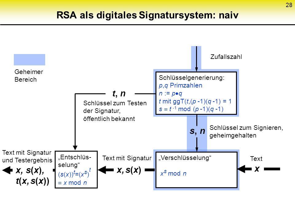 28 RSA als digitales Signatursystem: naiv Schlüsselgenerierung: p,q Primzahlen n := p q t mit ggT(t,(p -1)(q -1) = 1 s t -1 mod (p -1)(q -1) Entschlüs