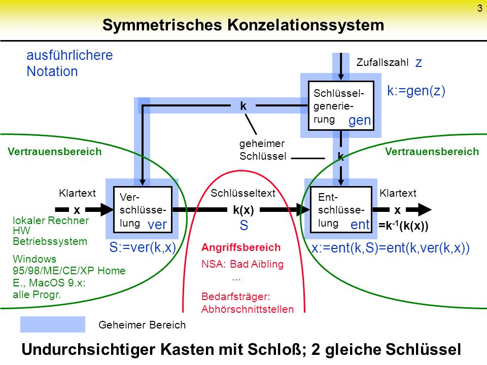 3 Symmetrisches Konzelationssystem Schlüssel- generie- rung Ver- schlüsse- lung Undurchsichtiger Kasten mit Schloß; 2 gleiche Schlüssel Ent- schlüsse-