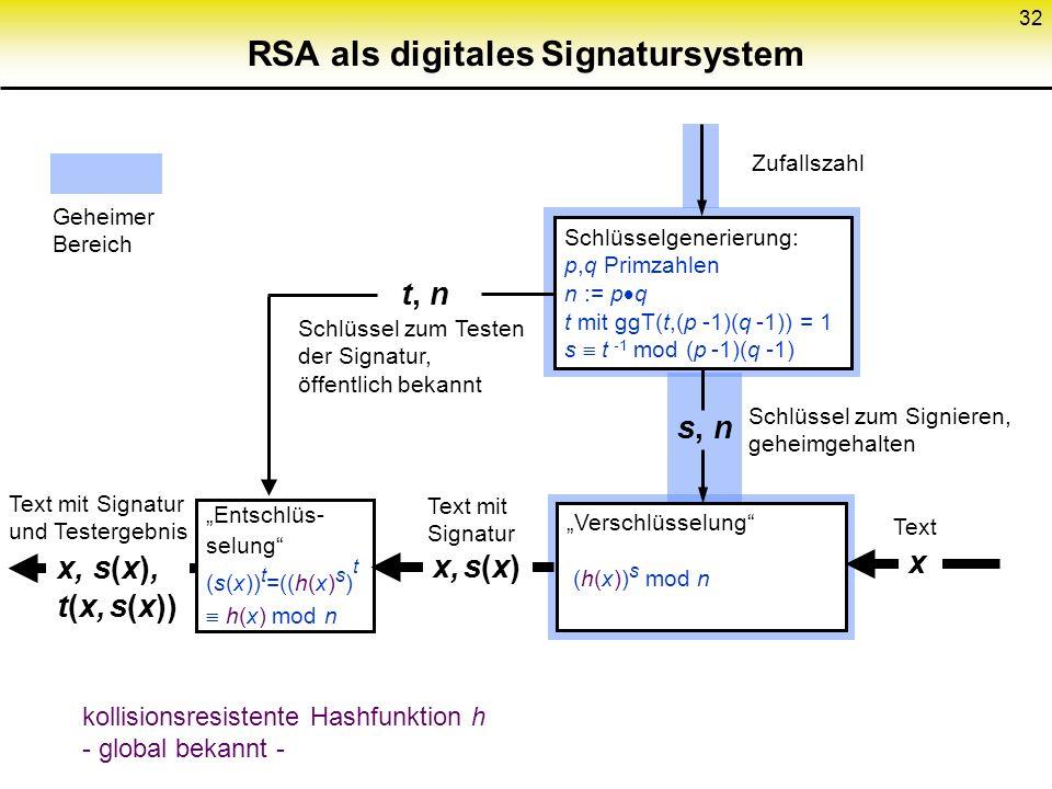 32 RSA als digitales Signatursystem Schlüsselgenerierung: p,q Primzahlen n := p q t mit ggT(t,(p -1)(q -1)) = 1 s t -1 mod (p -1)(q -1) Entschlüs- sel