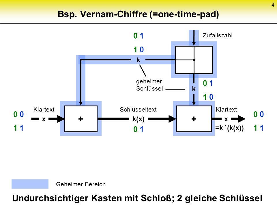 4 Bsp. Vernam-Chiffre (=one-time-pad) Schlüssel- generie- rung Ver- schlüsse- lung Undurchsichtiger Kasten mit Schloß; 2 gleiche Schlüssel Ent- schlüs