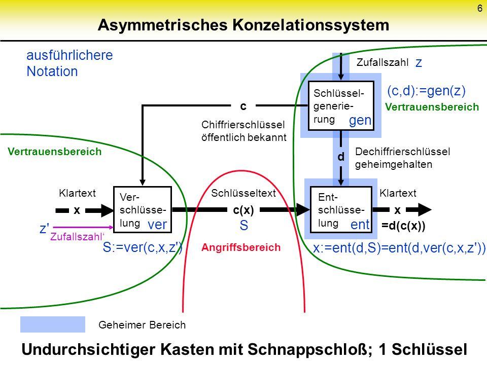 6 Asymmetrisches Konzelationssystem Schlüssel- generie- rung Ver- schlüsse- lung Ent- schlüsse- lung c(x) Schlüsseltext Chiffrierschlüssel öffentlich