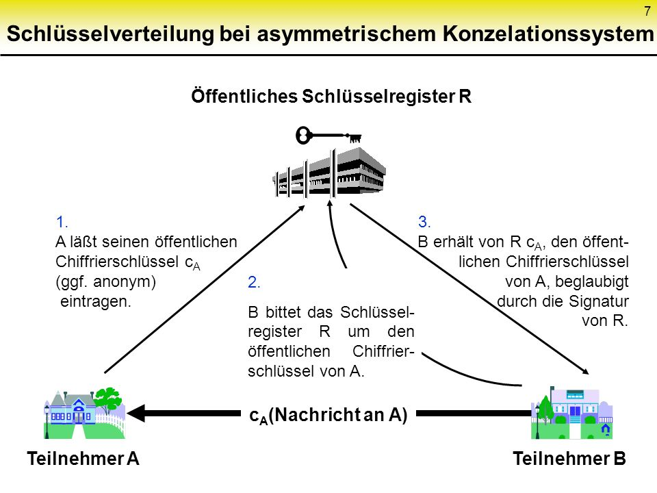 7 Schlüsselverteilung bei asymmetrischem Konzelationssystem Öffentliches Schlüsselregister R 1. A läßt seinen öffentlichen Chiffrierschlüssel c A (ggf