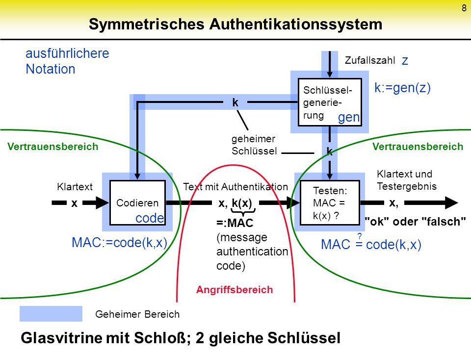 8 Symmetrisches Authentikationssystem Schlüssel- generie- rung Codieren Glasvitrine mit Schloß; 2 gleiche Schlüssel Testen: MAC = k(x) ? x, k(x) Text