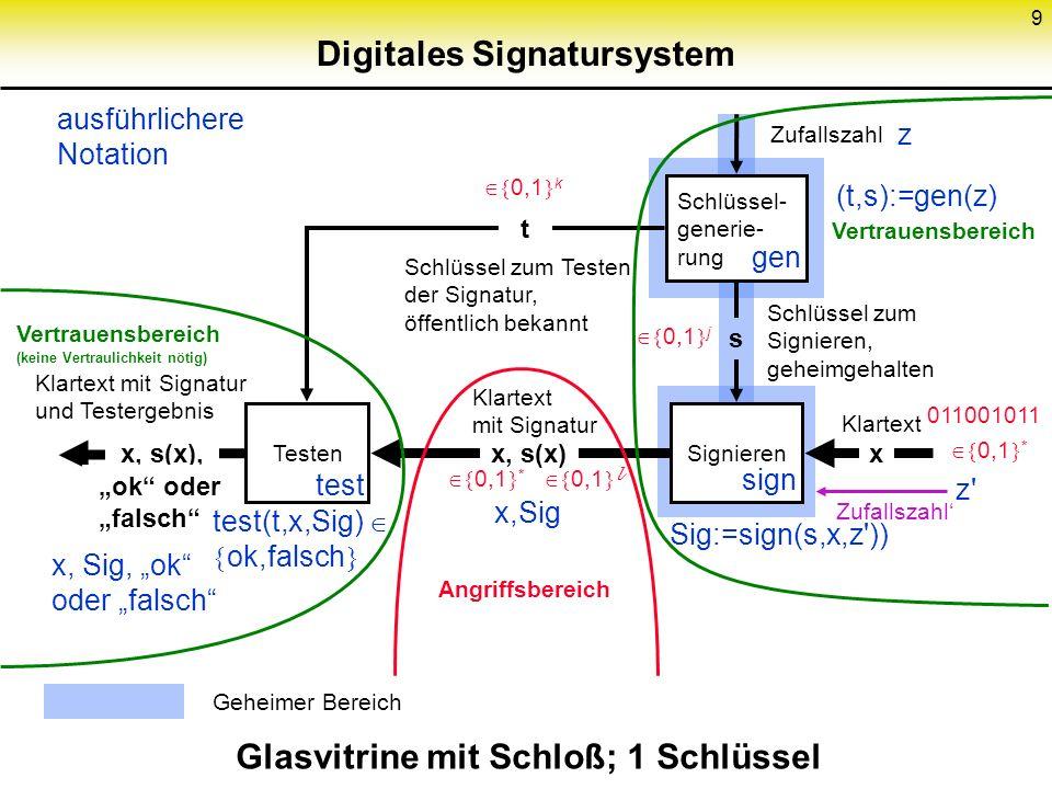 9 Digitales Signatursystem Schlüssel- generie- rung TestenSignieren x, s(x) Klartext mit Signatur Schlüssel zum Testen der Signatur, öffentlich bekann