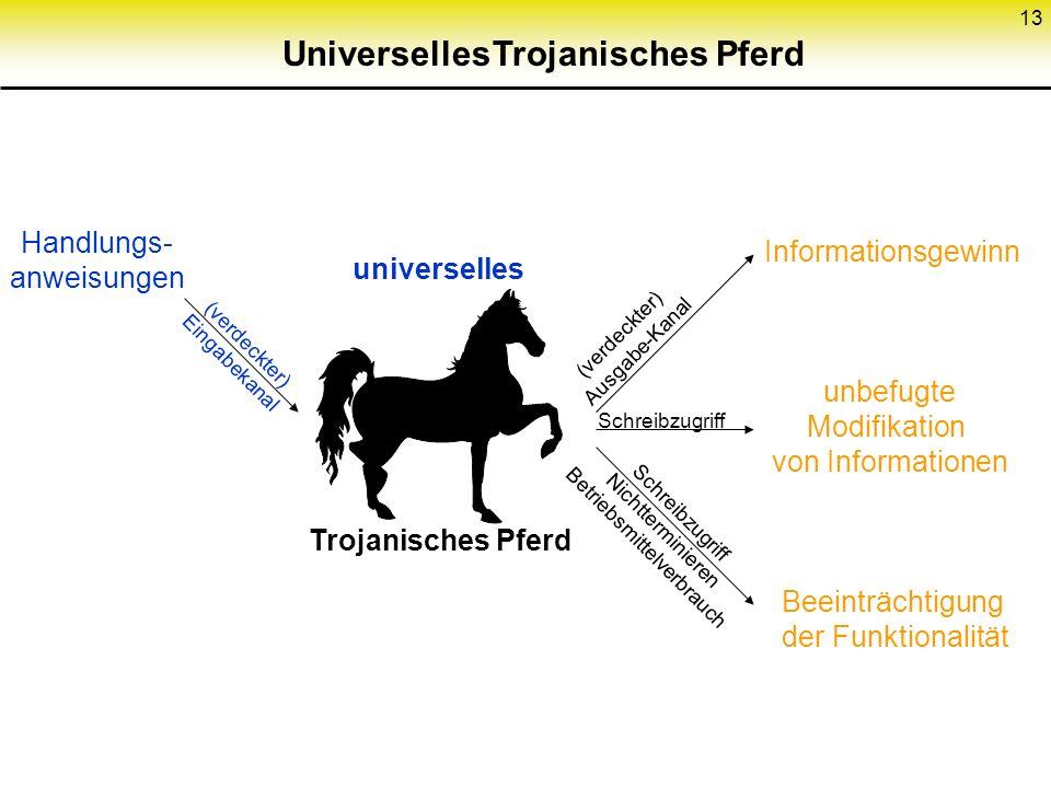 13 Trojanisches PferdUniverselles (verdeckter) Eingabekanal universelles Handlungs- anweisungen Trojanisches Pferd (verdeckter) Ausgabe-Kanal Schreibz