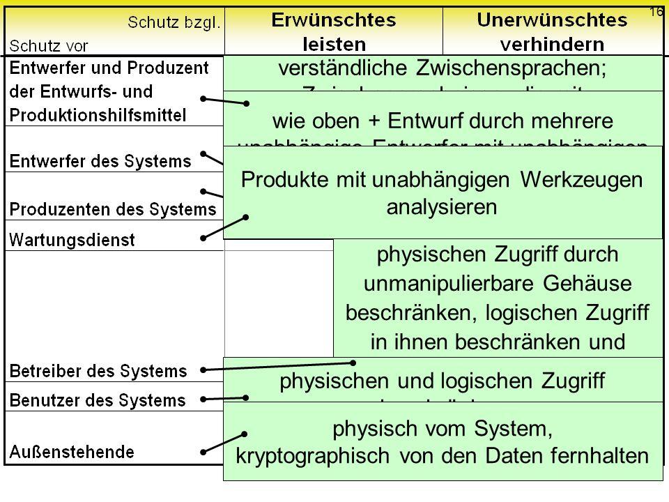 16 verständliche Zwischensprachen; Zwischenergebnisse, die mit unabhängigen Werkzeugen analysiert werden wie oben + Entwurf durch mehrere unabhängige