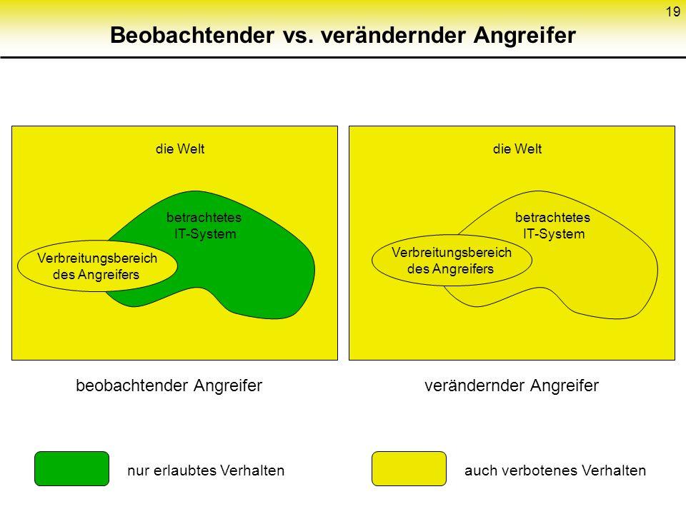 19 Beobachtender vs. verändernder Angreifer Verbreitungsbereich des Angreifers betrachtetes IT-System die Welt beobachtender Angreiferverändernder Ang