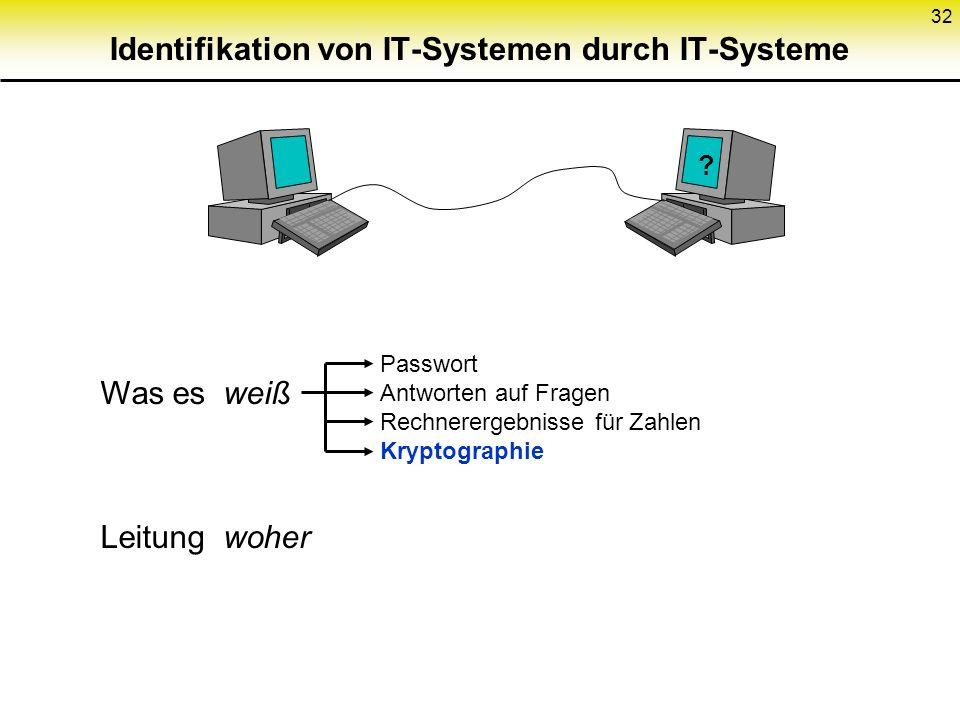 32 Identifikation von IT-Systemen durch IT-Systeme ? Was es weiß Leitung woher Passwort Antworten auf Fragen Rechnerergebnisse für Zahlen Kryptographi