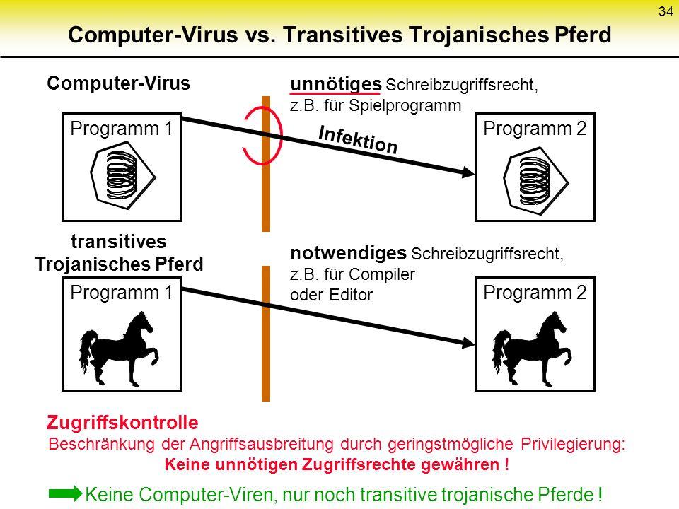 34 Computer-Virus vs. Transitives Trojanisches Pferd Keine Computer-Viren, nur noch transitive trojanische Pferde ! Programm 1 Computer-Virus Programm