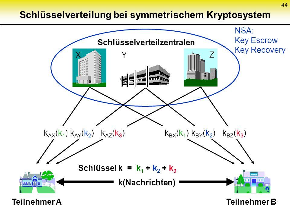 44 Schlüsselverteilung bei symmetrischem Kryptosystem Schlüsselverteilzentralen X Teilnehmer ATeilnehmer B k AX (k 1 )k BX (k 1 ) Schlüssel k = k 1 k(Nachrichten) NSA: Key Escrow Key Recovery Z k AZ (k 3 )k BZ (k 3 ) + k 3 Y k AY (k 2 )k BY (k 2 ) + k 2