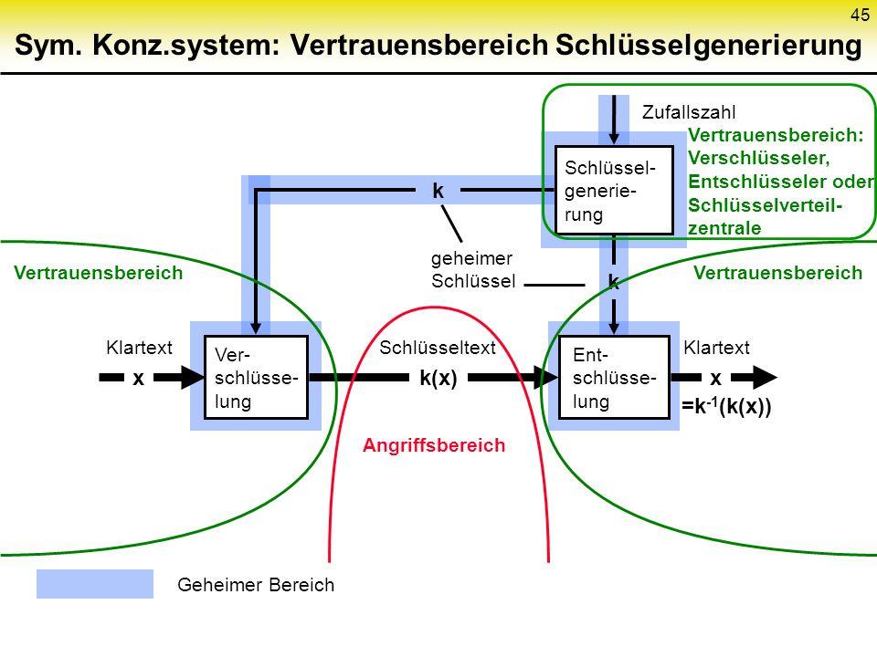 45 Sym. Konz.system: Vertrauensbereich Schlüsselgenerierung Schlüssel- generie- rung Ver- schlüsse- lung Ent- schlüsse- lung k(x) Schlüsseltext geheim