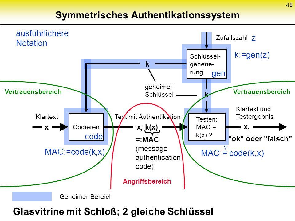48 Symmetrisches Authentikationssystem Schlüssel- generie- rung Codieren Glasvitrine mit Schloß; 2 gleiche Schlüssel Testen: MAC = k(x) ? x, k(x) Text